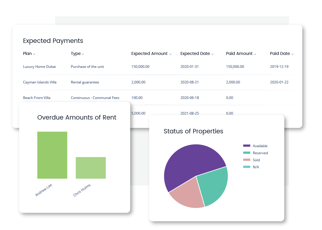 Qobrix CRM Dashboards - Financial Reporting