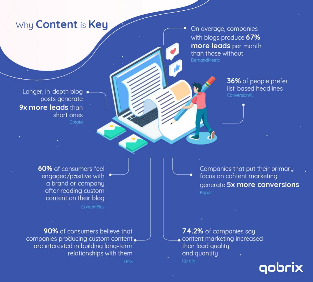 Why website content is key