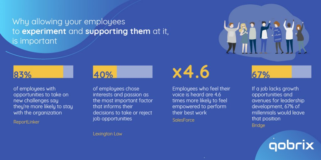 Evoking creativity and experimentation in your employees infographic