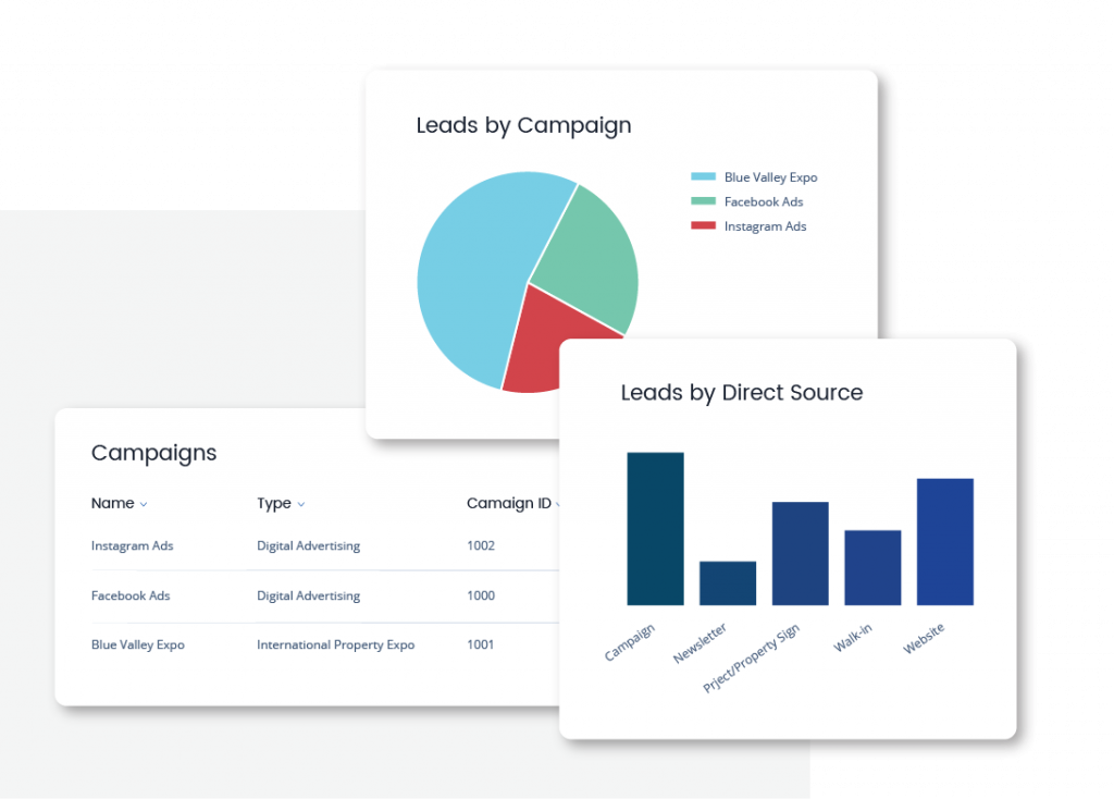 Qobrix CRM Dashboards - Marketing Campaigns