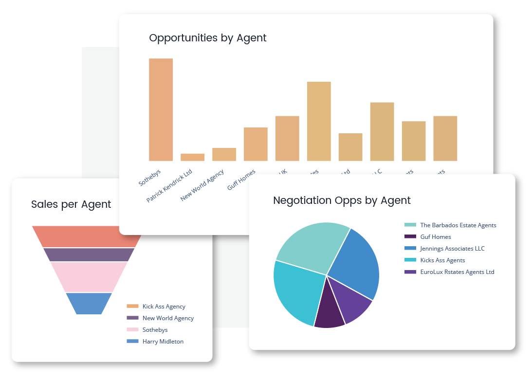 Real Estate Agents Dashboards