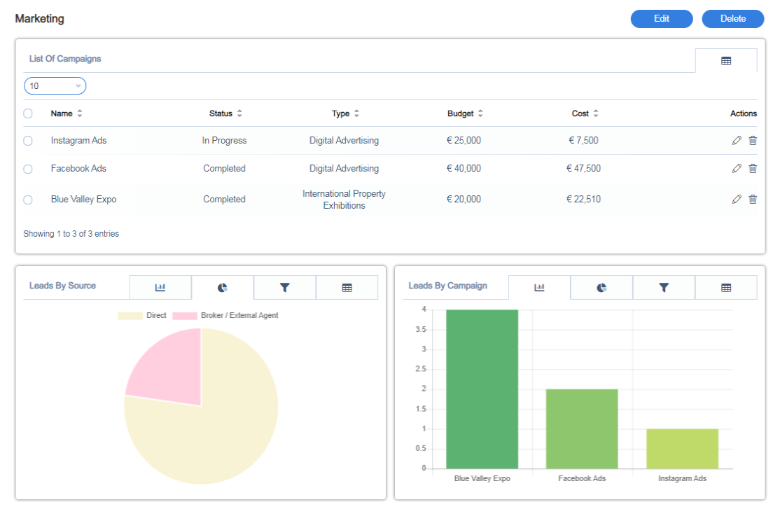 Monitor campaign performance through Qobrix CRM